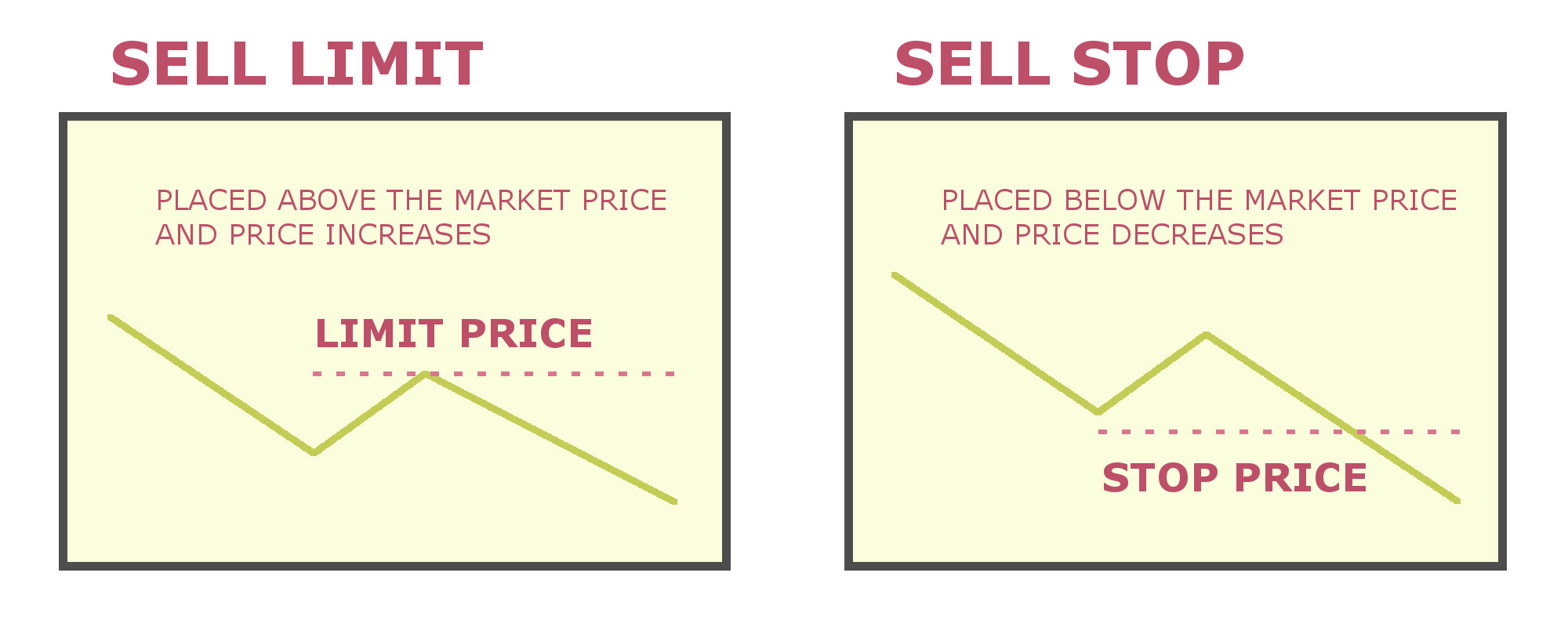 sell stop and sell limit orders