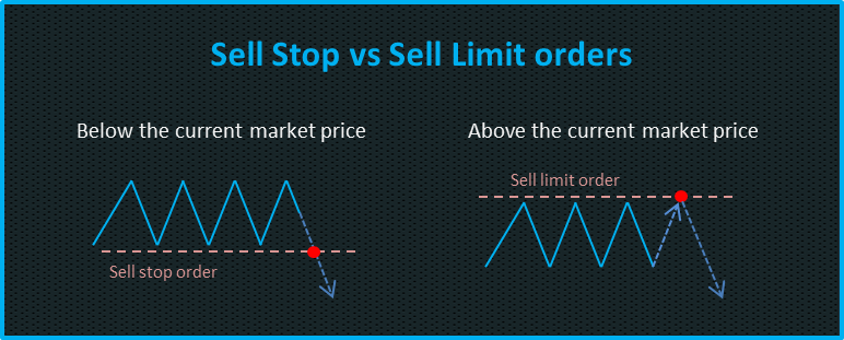 sell stop vs sell limit