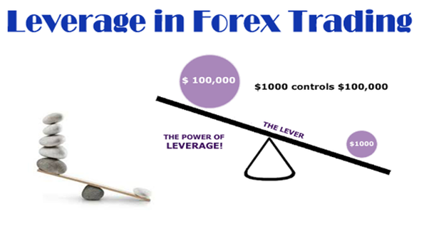 trading forex with leverage