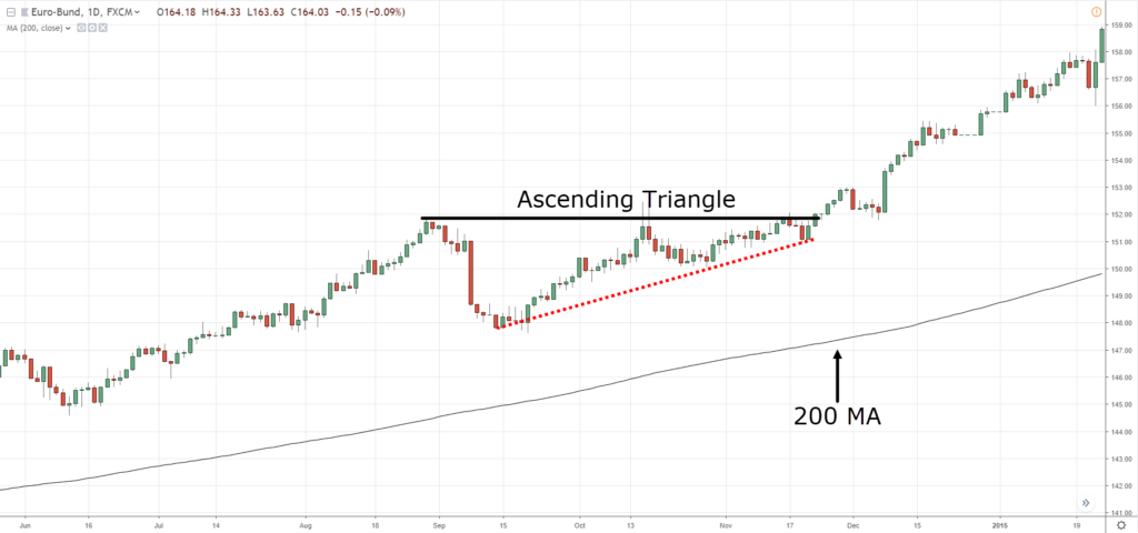 Descending Triangle and Ascending Triangle