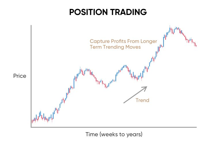 what is position trading