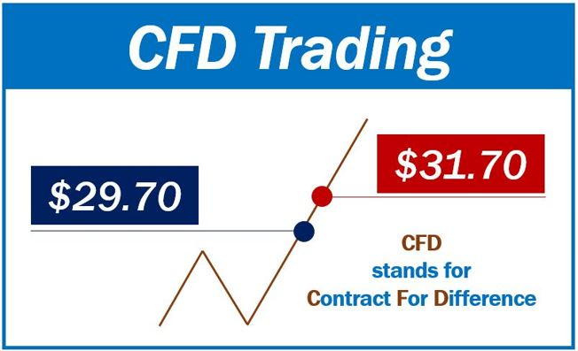 cfd in trading
