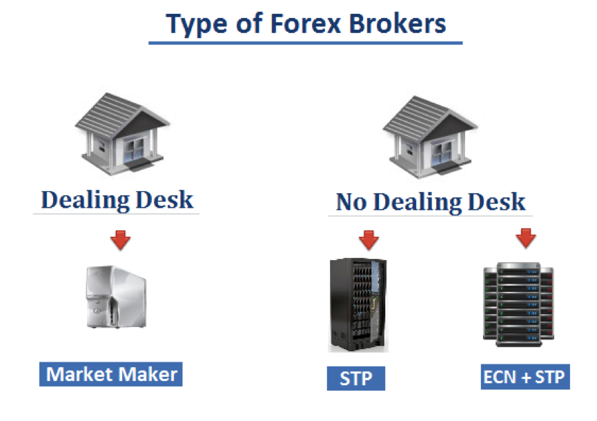 forex brokers
